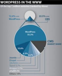 WordPress ist Marktführer